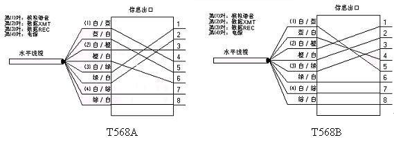 水平电缆连接到信息插座的两种方式